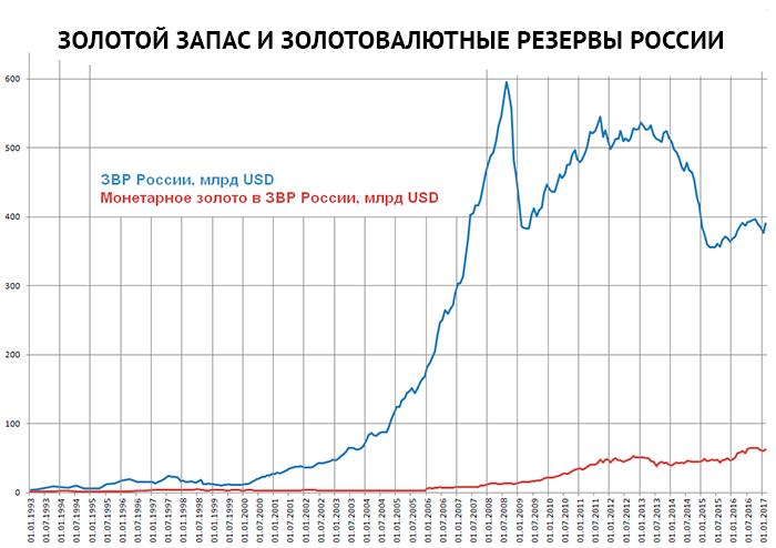 золотовалютный запас России