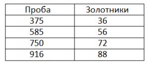 Цена за грамм золота 585 пробы в изделии в 2017 году 07f7682fee4